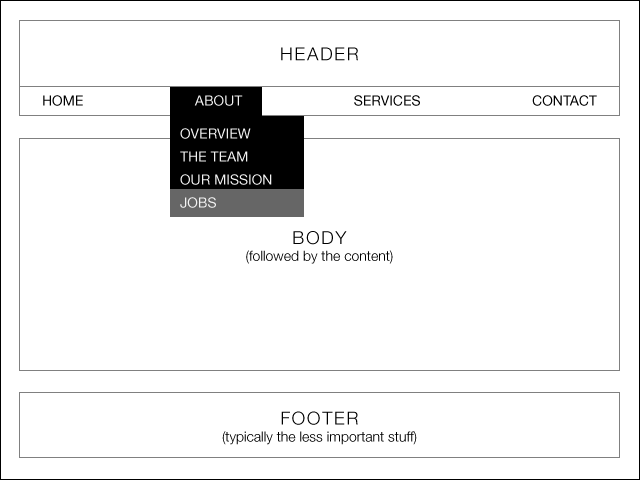 a simple example of a wireframe showing a menu hover state, this reduces the possibility of miscommunication